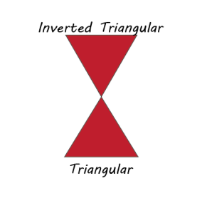 Inverted Triangular